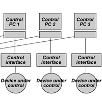 Computer Controlled Devices
