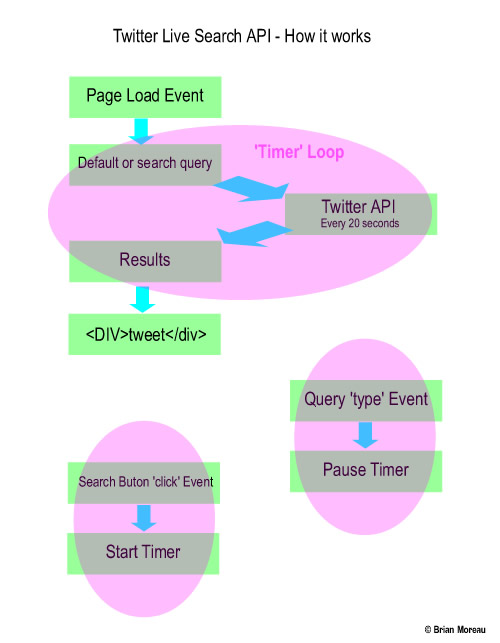 How the live search works